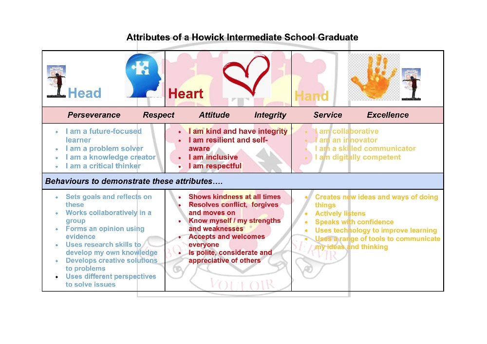 1Attributes of a Howick Intermediate School Graduate page 001
